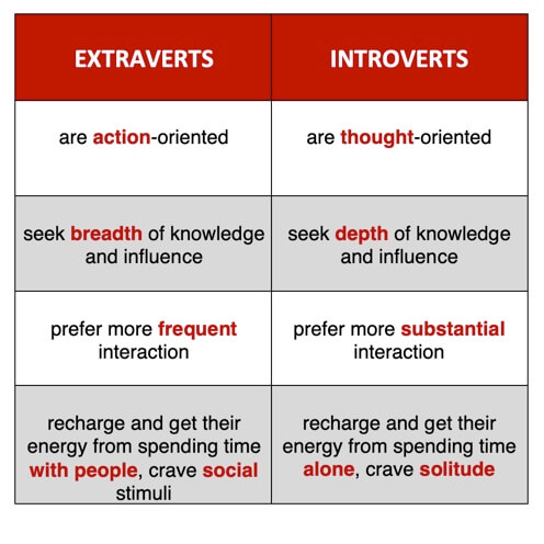 Talk About …. Introverts and Extraverts